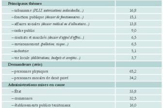 Rapport d'activité CADA 2012